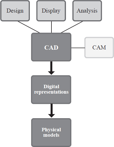Computer-aided design (CAD) and computer-aided manufacturing (CAM) are used in many industries to fulfill the same basic goals.