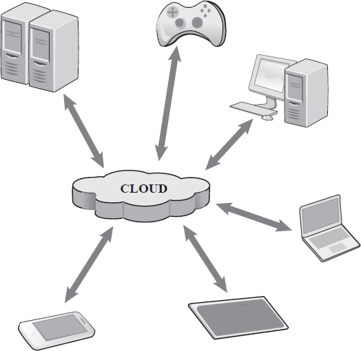 Cloud computing refers to the use of processors, memory, and other peripheral devices offsite, connected by a network to one's workstation.