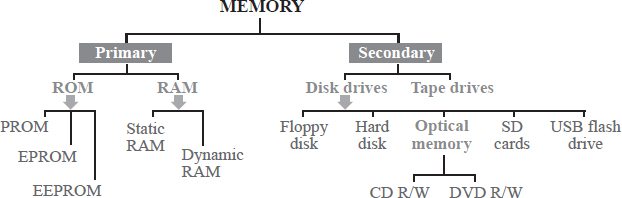 Computer memory comes in a number of formats. Some are the primary CPU memory, such as RAM and ROM; others are secondary memory, typically in an external form.