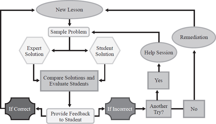 Computer-assisted instruction uses programming to determine whether a student understands the lesson (correctly answers sample problems) or needs more help or remediation (incorrectly answers sample problems).