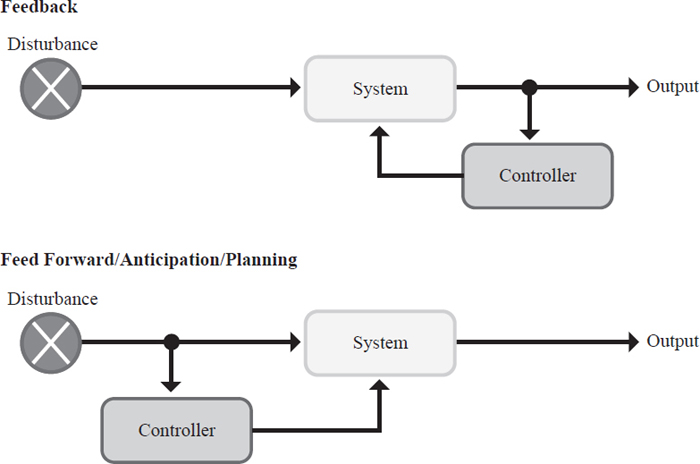 Control systems are used to alter a process pathway to reach a desired output. A controller senses some type of information along the path-way and causes a change in the system.