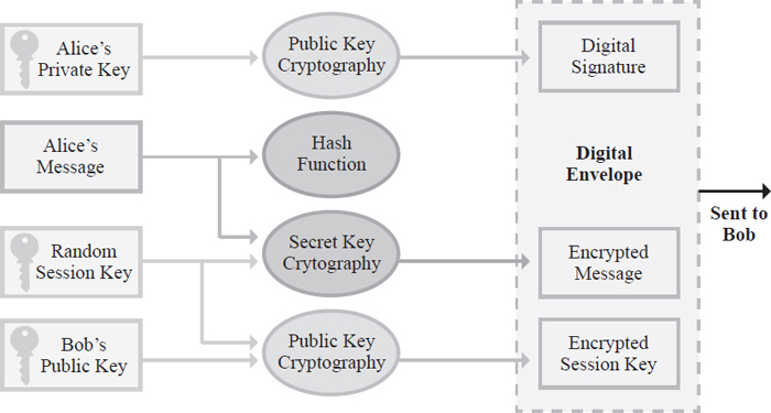 This is a diagram of cryptography techniques: public (asymmetric) key, private (symmetric) key, and hash functions. Each secures data in a different way and requires specific types of keys to encrypt and decrypt the data.