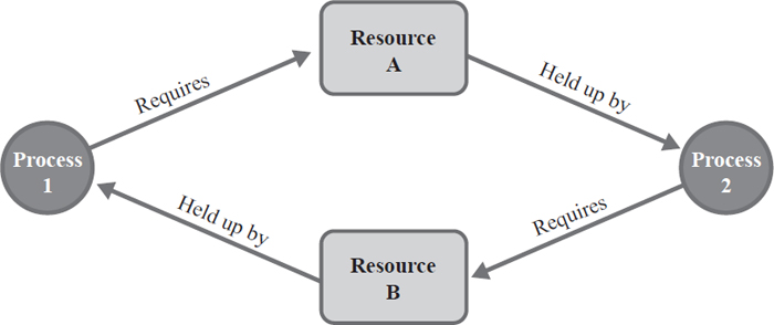 This is a diagram of a circular wait deadlock. Process 1 requires resource A to complete, resource A is held up by process 2, process 2 cannot complete without resource B, and resource B is held up by process 1. EBSCO illustration.