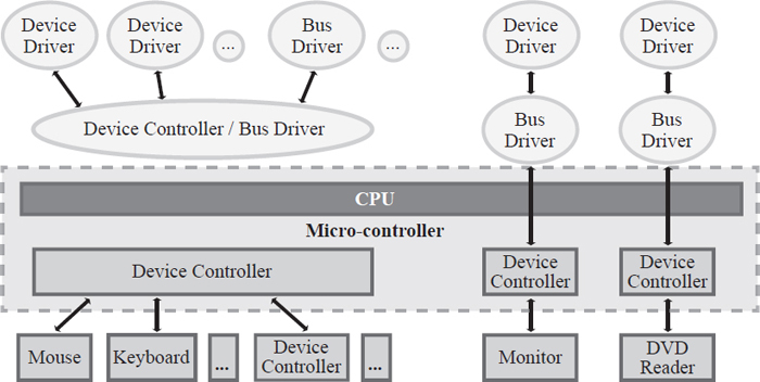 Each device connected to a CPU is controlled by a device driver, software that controls, manages, and monitors a specific device (e.g., keyboard, mouse, monitor, DVD reader).