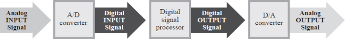 This is a block diagram for an analog-to-digital processing system. Digital signal processors are responsible for performing specified operations on digital signals.