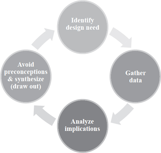 Functional design is a theory of design that focuses foremost on the function of the unit and then on aesthetics and/or economics. Functional design relies on identifying the current functional need.