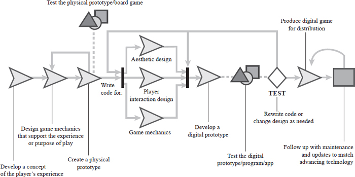 The development of a quality game begins with defining the player's experience and the game mechanics. Aesthetics and the digital prototypes of game pieces and environments are actually determined much later in the process. EBSCO illustration.