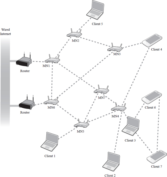 Wireless mesh networks make use of a spiderweb-like design that allows multiple pathways for data to travel from one client to another. This allows data to move quickly by taking the path of least resistance at any given instant.