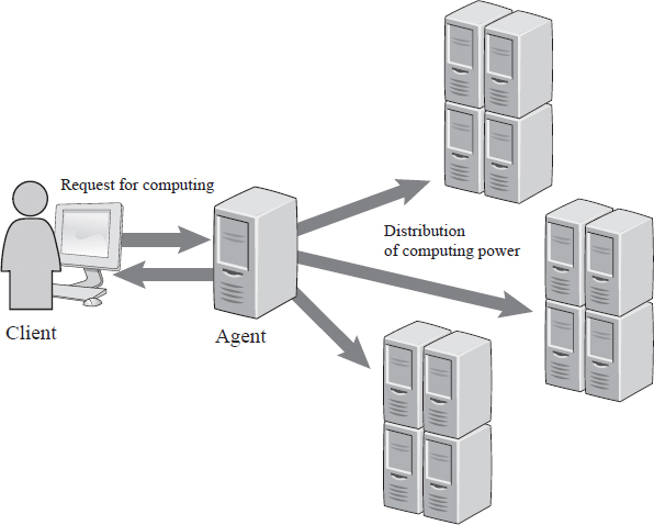 Metacomputing is a system design concept that allows multiple computers to share the responsibility of computation to complete a request efficiently. EBSCO illustration.