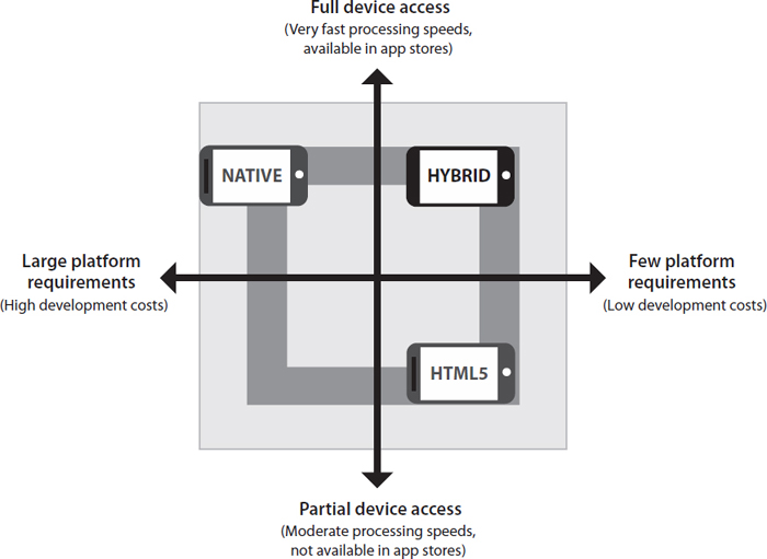 Native mobile apps and hybrid apps offer some features and capabilities unavailable with standard web programming, and they offer faster connectivity than is available with traditional computer software. EBSCO illustration.