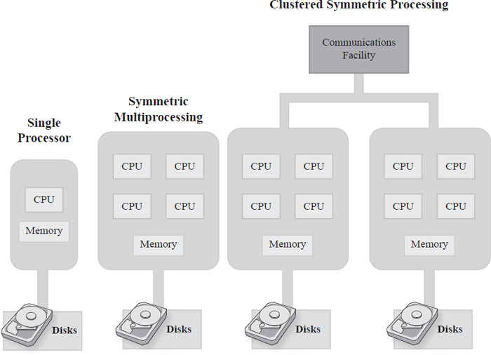 Multiprocessing operating systems can handle tasks more quickly, as each CPU that becomes available can access the shared memory to complete the task at hand so all tasks can be completed the most efficiently. EBSCO illustration.