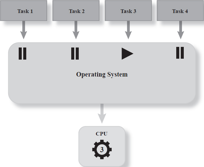Multitasking operating systems use a single CPU to work on a number of tasks.