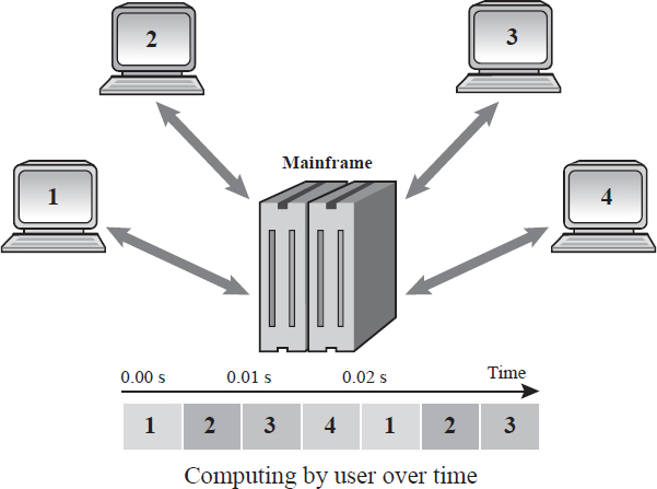 Multi-user operating systems are designed to have multiple terminals (monitor, keyboard, mouse, etc.) all connected to a single mainframe (a powerful CPU with many microprocessors).