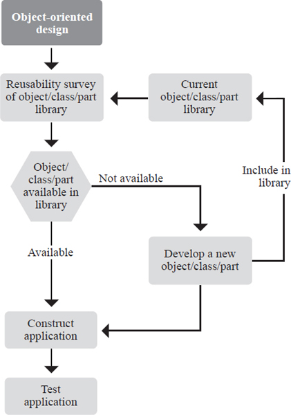 The benefit of object-oriented design lies in the reusability of the object data-base.