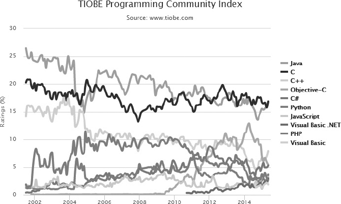 On the TIOBE index for various programming languages, C and Java are the highest-rated languages. By TIOBE Software B.V., CC BY-SA 4.0 (http://creativecommons.org/licenses/by-sa/4.0), via Wikimedia Commons.
