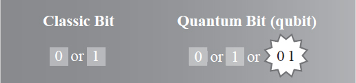 Quantum computing uses quantum bits (qubits). Classic bits can be in one of two states, 0 or 1, but qubits can be in state 0, state 1, or superstate 01. EBSCO illustration.