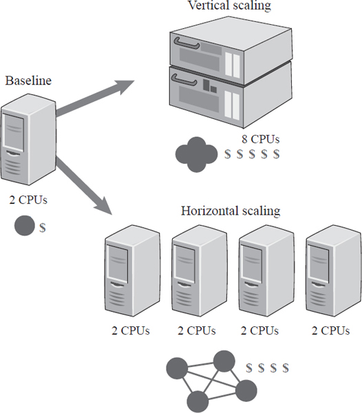 Vertical and horizontal scaling have their pros and cons. Vertical scaling increases computing power with a more powerful (and often more costly) computer.