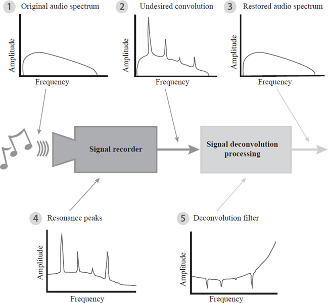 Signal processing involves sensors that receive a signal input (1). Programming to record the input may include deconvolution filters (5) to remove any undesired convolutions (2).