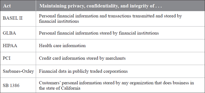Without a single overarching regulatory organization for online personal information privacy and confidentiality, a number of acts have been adopted to protect consumers.