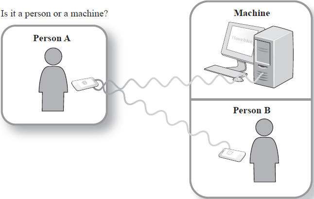 The Turing test of artificial intelligence should allow person A to determine whether they are corresponding via technology with a human or a machine entity. EBSCO illustration.