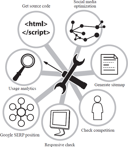 Web design tools available through outside experts may provide the solutions needed to design a superior website. Such tools include usage analytics, source-code generators, search engine optimization, sitemap generators.