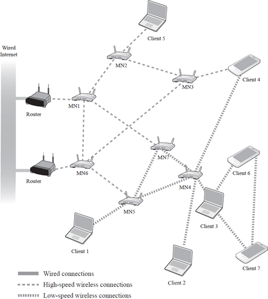 Wireless networks allow multiple clients or terminals to connect with other terminals via wireless pathways. Depending on the type of router, the connection may be high speed or low speed. EBSCO illustration.