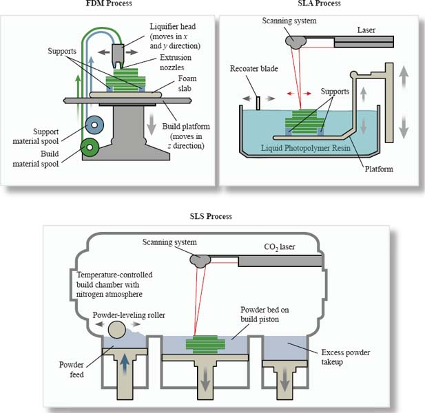 This presents a comparison of the three common 3-D printing processes: SLA (in which liquid polymer resin is solidified by a laser and support material is removed after completion), SLS (in which powder is fused by a CO2 laser and unfused powder acts