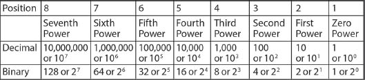 Decimal/Binary Table. Table organizes binary based values and decima based values by position, from 8 to 1, and by power, from seventh power to zero power.