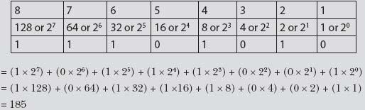 Binary Hexadecimal Representations