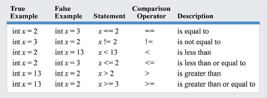 "Operators used to compare the value of a variable (x) to a given value are called ""comparison operators."" The table provides multiple comparison operators,"