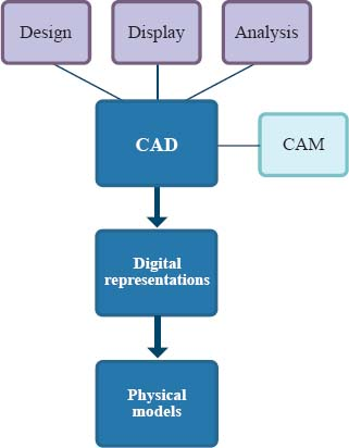 Computer Aided Design And Computer Aided Manufacturing Software Cad Cam Fields Of Study Abstract Principal Terms