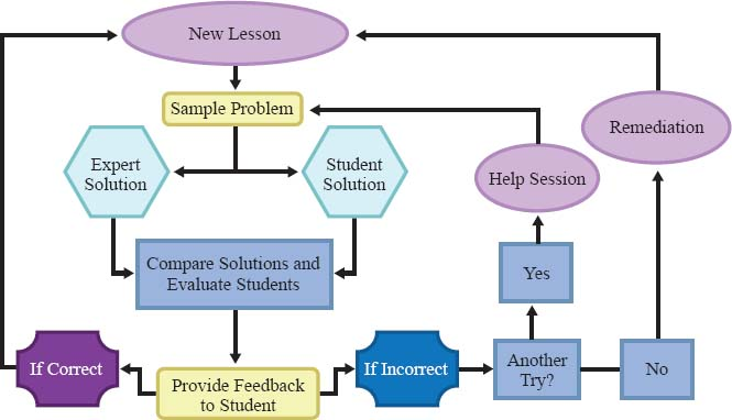 Computer-assisted instruction uses programming to determine whether a student understands the lesson (correctly answers sample problems) or needs more help or remediation