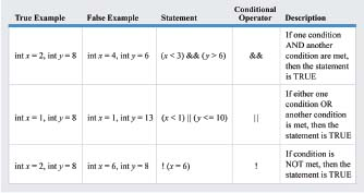 Along with a comparison operator, conditional operators can be used to combine more than one condition into a single test. True and false examples of integers are provided for the following conditional statements: (x < 3) AND (y > 6),