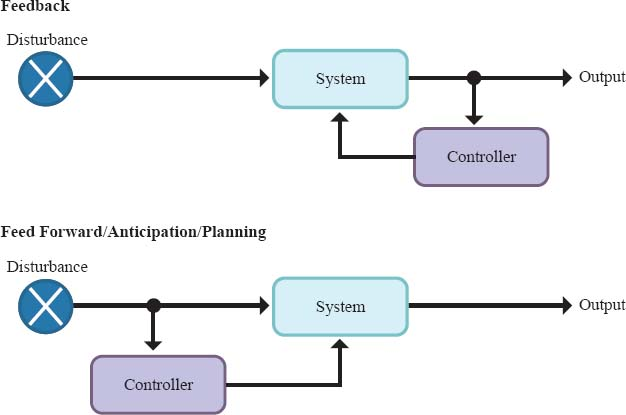 Control systems are used to alter a process pathway to reach a desired output. A controller senses some type of information along the pathway and causes a change in the