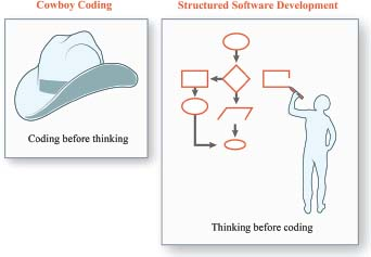 The approach to creating programming where one writes code without thinking out a plan first is called cowboy coding. Alternatively, one would think up a strategy for development and the user expectations of that software before writing code.
