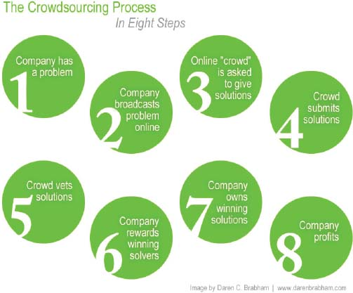 The crowdsourcing process in eight steps.