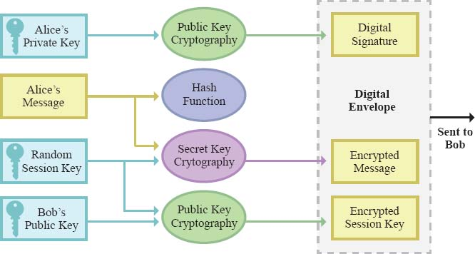 This is a diagram of cryptography techniques: public (asymmetric) key, private (symmetric) key, and hash functions. Each secures data in a different way and requires