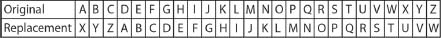 Caesar's cipher table. Table organized original letters and replacement letters by Caesar's cipher.