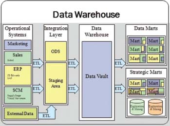 Data warehouse overview.