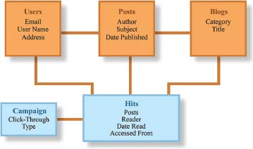 Common conventions for building a database can be visualized in an entity relationship model. This model shows the relationships between users, blog posts, blogs, hits, and campaigns and lists some of the attributes of each of those entities.