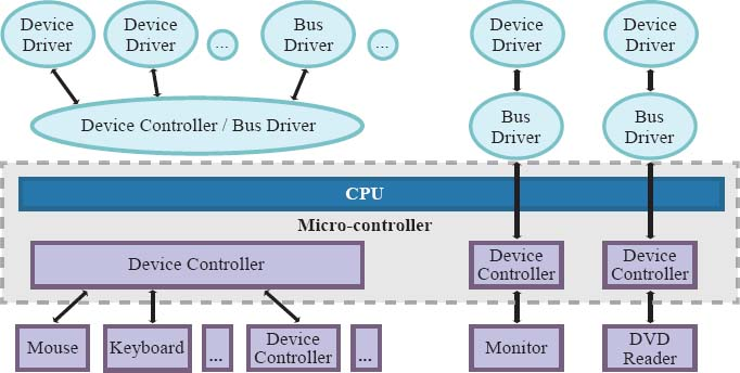 Each device connected to a CPU is controlled by a device driver, software that controls, manages, and monitors a specific device (e.g., keyboard, mouse, monitor,