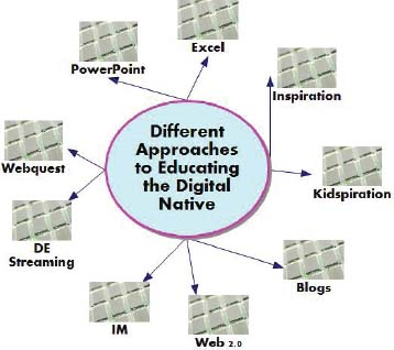 Different approaches to educate the digital native (Wikipedia).