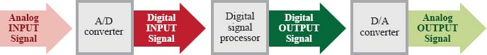 This is a block diagram for an analog-to-digital processing system. Digital signal processors are responsible for performing specified operations on digital signals. Signals that are initially analog must first be converted to digital signals in