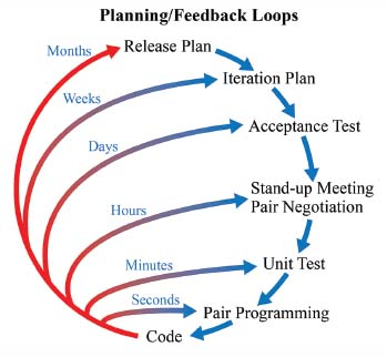 Under the process of extreme programming, feedback and plan updates occur quickly at each phase of the process so that a release can happen in months, iterations of that release happen in weeks, acceptance testing happens in days