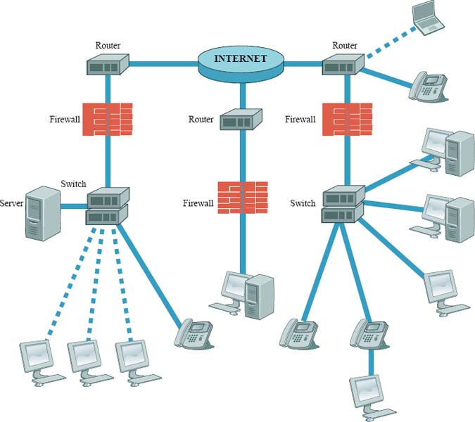 Firewalls are one of many protective measures used to prevent hackers from accessing computers or networks.