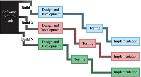 Software is built through multiple cycles of design and development, testing, and implementation. Each build completes a portion or increment of the requirements for the full software design.