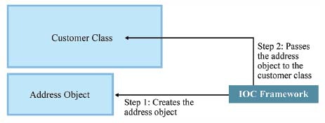 Using an IoC framework, an address object is not created by a class; rather, it is created by a framework, which then passes that object to the customer class.