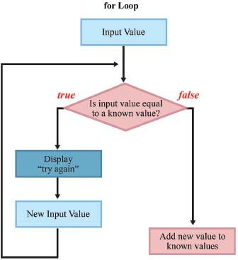 A for loop is an iterative construct that allows for a program loop to continue until a specific criteria is met. In this case, a new input value is compared to known values. If it matches a known value, the program loops through a request to try