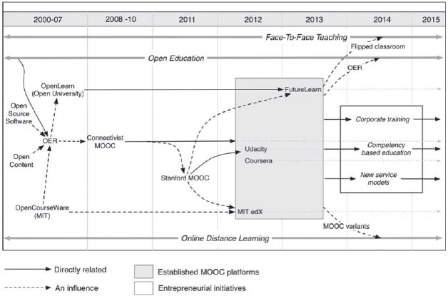 Displays a timeline of the development of moocs and open education with respect to various organisational efforts in the areas.
