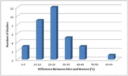 Results from a meta-analysis of sex differences in jealousy showing moderate gender differences.